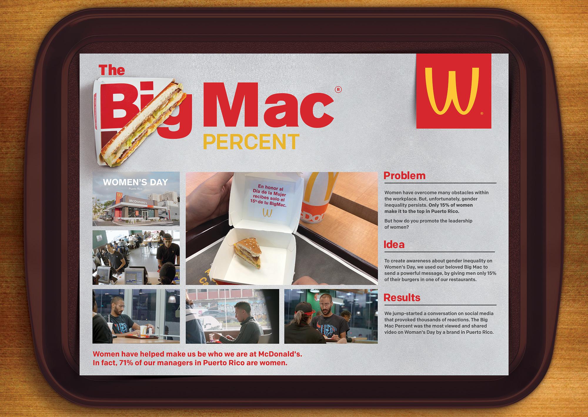 Big Mac Percent